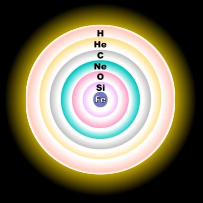 """La struttura """"a cipolla"""" del contenuto delle supergiganti rosse, in termini di elementi sintetizzati al loro interno"""
