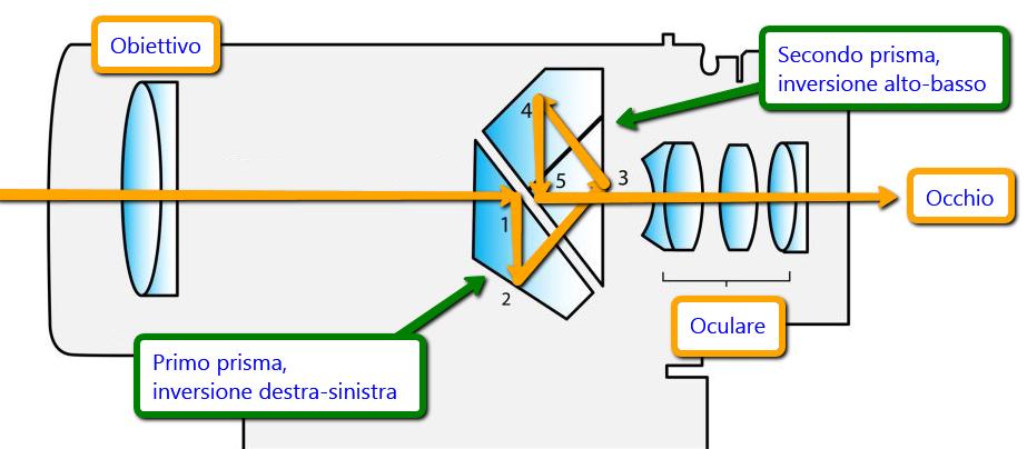 architettura_prisma_a_tetto