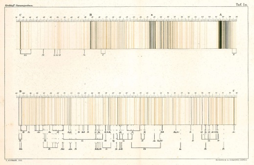 Appunti, di Kirchhoff, riguardo lo spettro di emissione osservato in uno dei suoi esperimento.