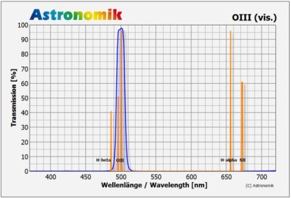 Grafico della trasissività del filtro [OIII]. Si noti come quasi il 100% della luce lasciata passare sia attorno alle linee di emissione dell'[OIII]