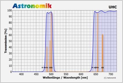 Grafico della trasissività del filtro UHC. Si noti come quasi il 100% della luce lasciata passare sia attorno alle linee di emissione dell'[OIII] e dell'idrogeno (H-alpha)