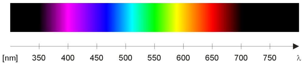 spettro visible - scala nanometri