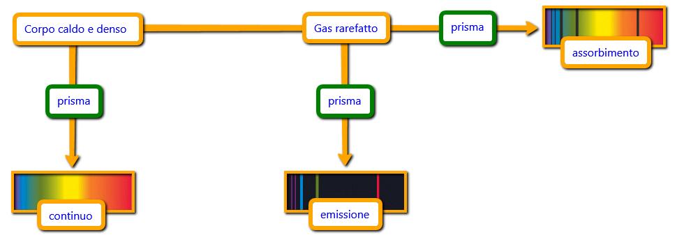 spettro_emissione_assorbimento_e_continuo